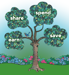 The Spend, save, share, earn tree
